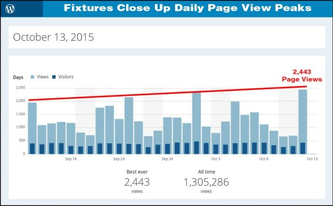 Fixtures Close Up Oct 13, 2015 Daily Traffic Peak