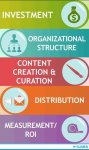 content-marketing-predictions-2016-infographic Summary