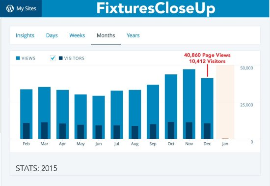 Stats_‹_Fixtures_Close_Up__Monthly_Stats_2015