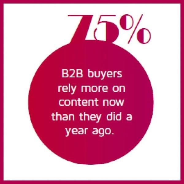 B2B Content Marketing 1