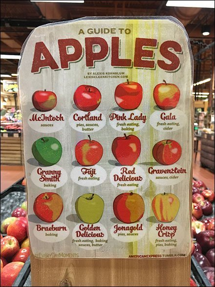 Guide To Apples Roadmap Produce Display