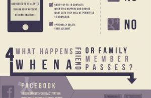 What Happens to Your Social Media Profiles When You Die?