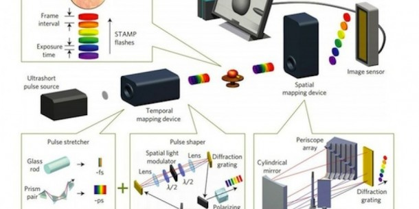 STAMP – World's Fastest Camera Capable of 4.4 Trillion FPS