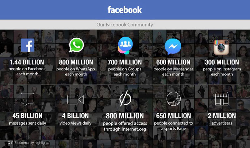 Facebook monthly stats