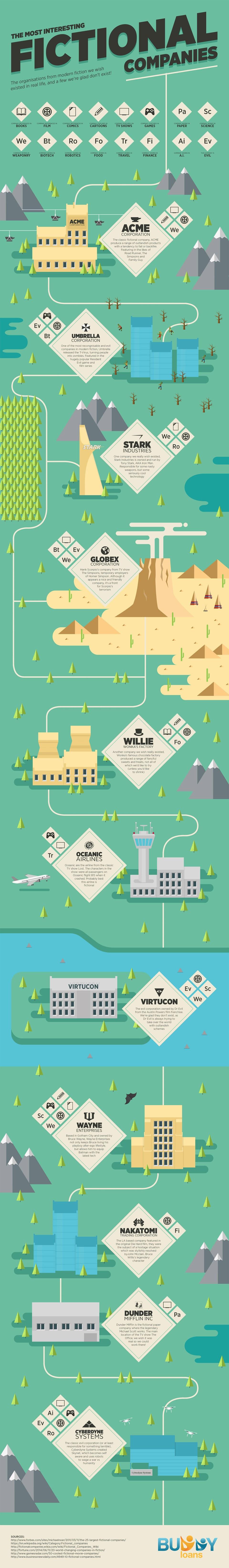 Most Interesting Fictional Companies