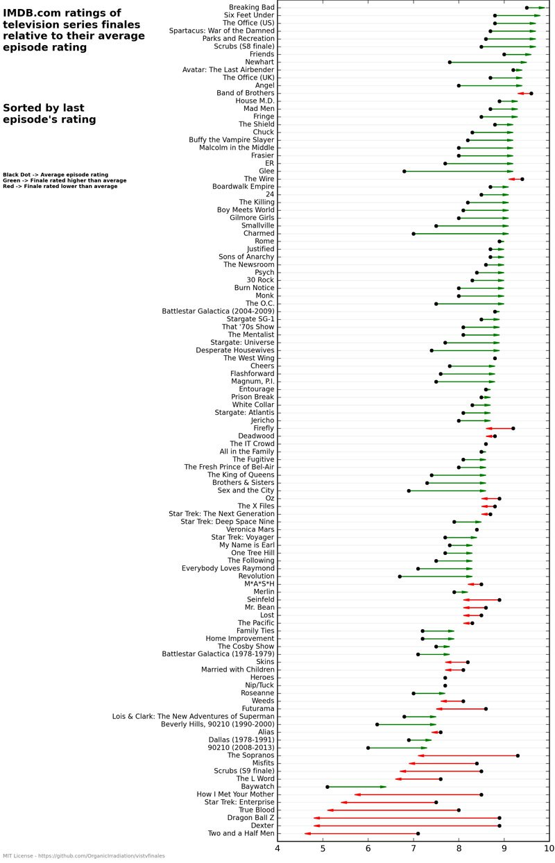 Average EpisodeRatings