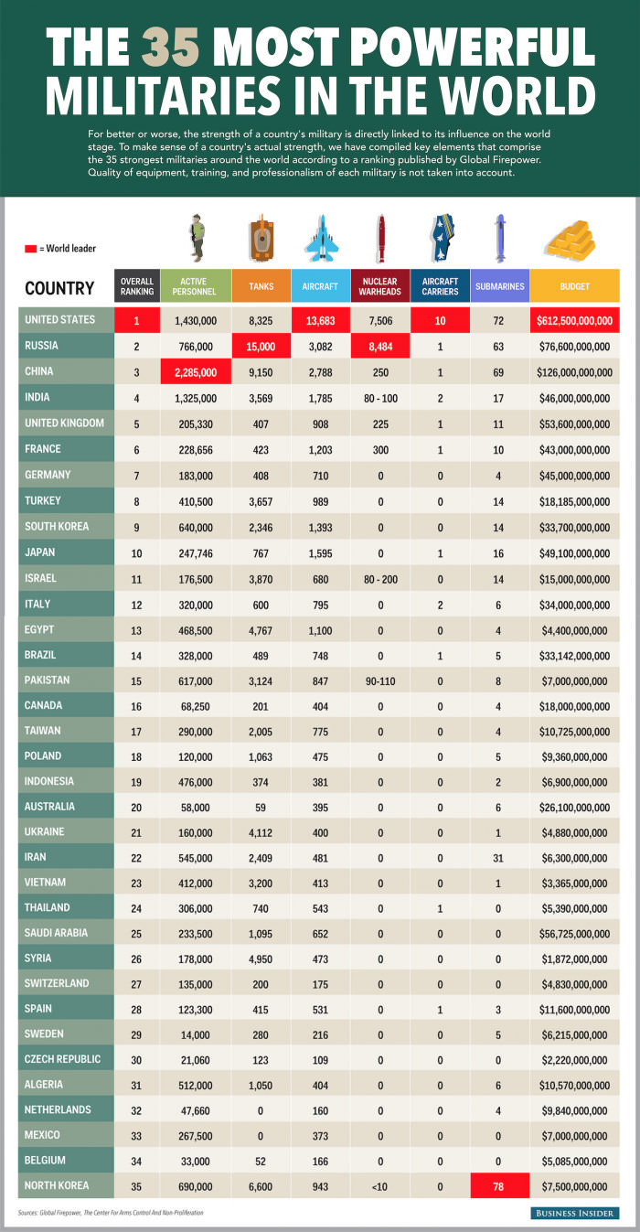 Most Powerful Militaries in the World