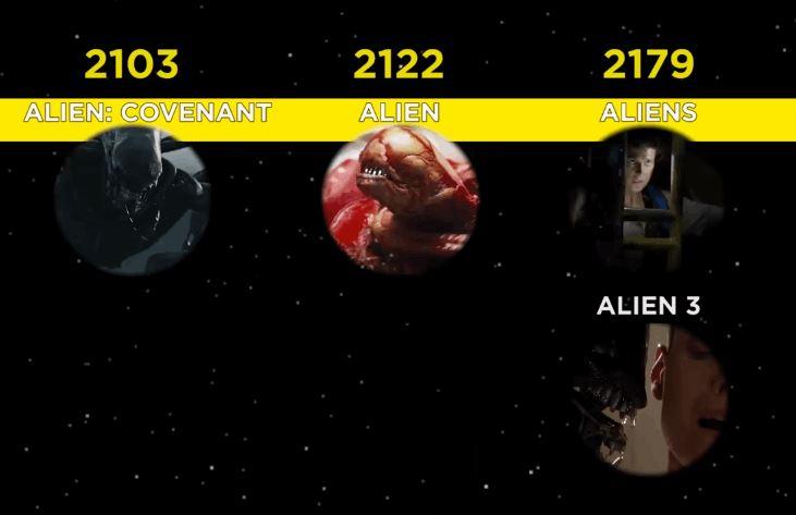 Alien-timeline