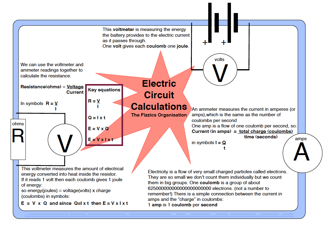 Notes on Electric Current - The Fizzics Organization