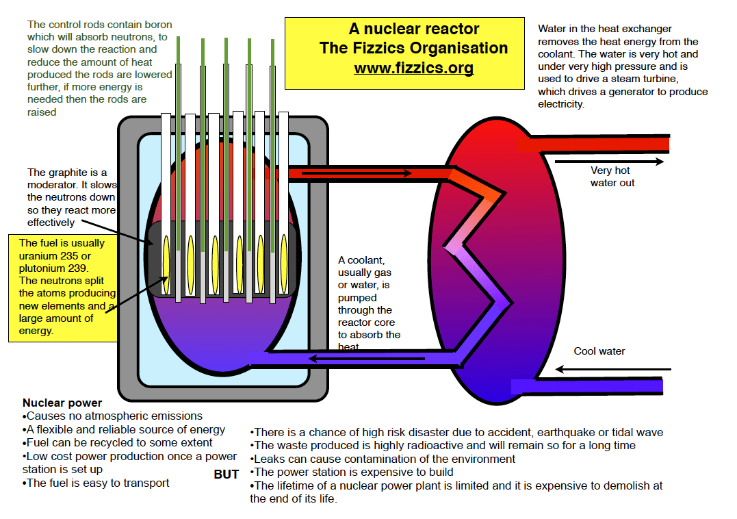 How A Nuclear Reactor Works Power Plant Diagram Ppt Notes On Fission And Fusion The Fizzics Organization