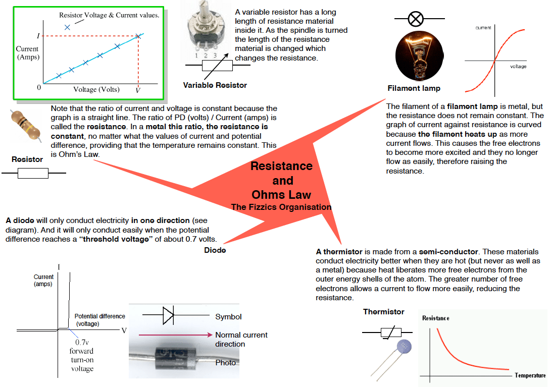 Notes On Resistance In Electric Circuits The Fizzics Organization Resistances Series Electrical Explaining