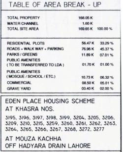 Eden Place Lahore Distribution of Area