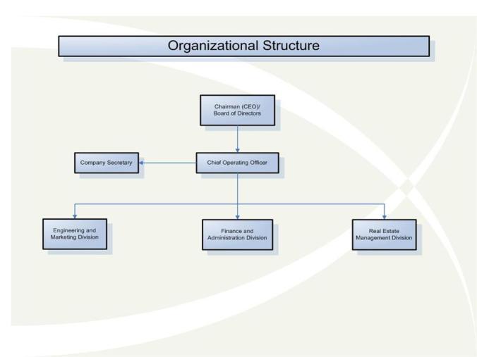 PRIMACO Organizational Structure