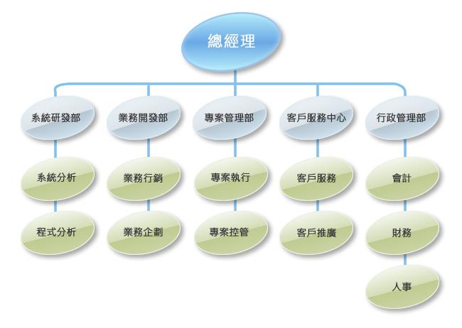 長科團隊 - 長科資訊股份有限公司