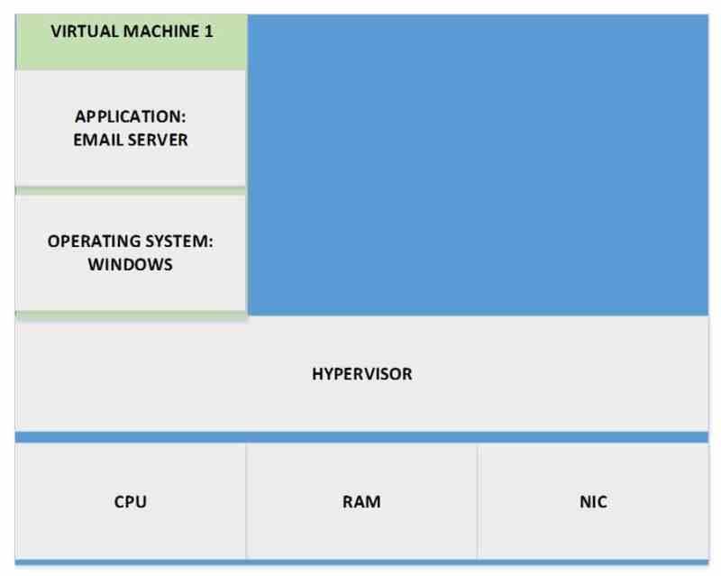 Email Server on Virtual Machine 1