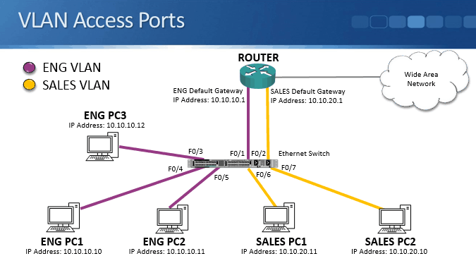 We Had Engineering And S Pcs In Diffe Layer 3 Ip Subnets Connected To A Switch Also Put Them Vlans At 2
