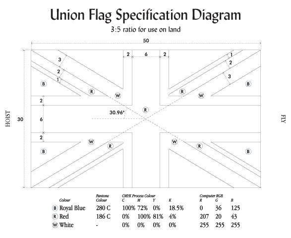 3x5 Union Flag Diagram