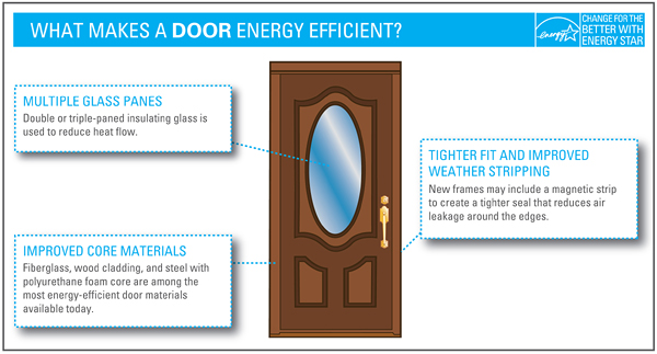 energy-efficient-door