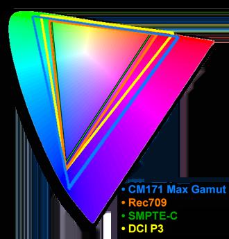 Colour Gamut of Flanders CM171