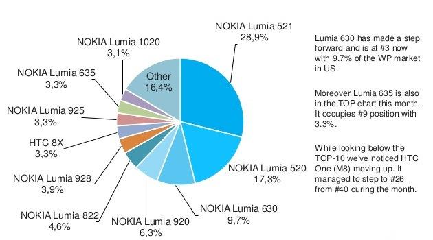 Lumia-521-sep