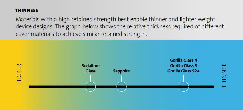 Corning-Gorilla-Glass-SR-Plus-Info3