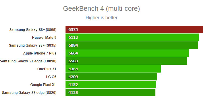 samsung-SM-G955F-Geekbench-multi-core