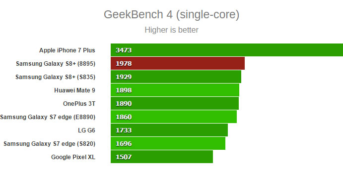 samsung-SM-G955F-Geekbench-single-core