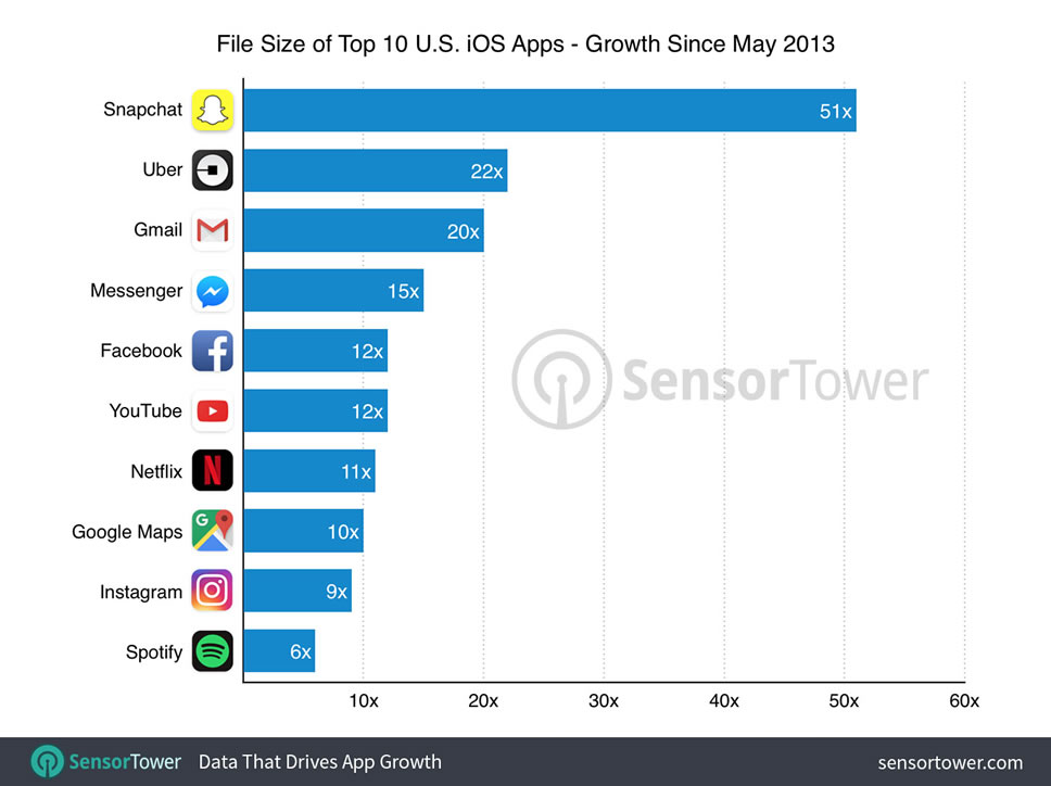 top-10-ios-apps-size-by-growth