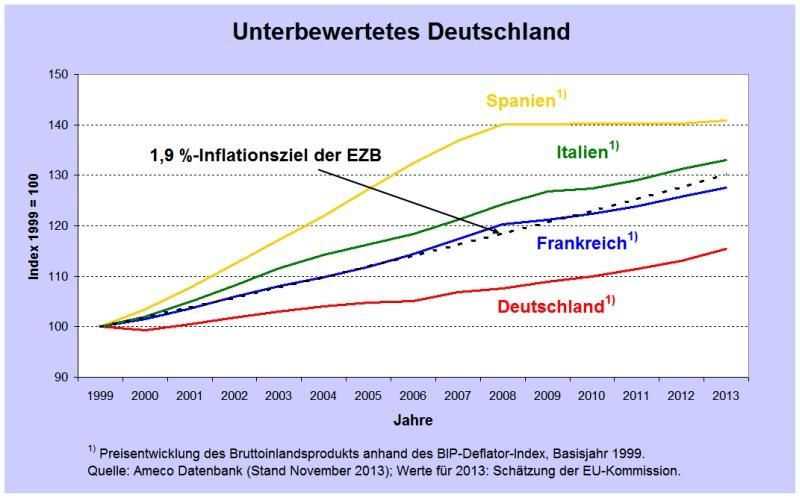 Unterbewertetes Deutschland