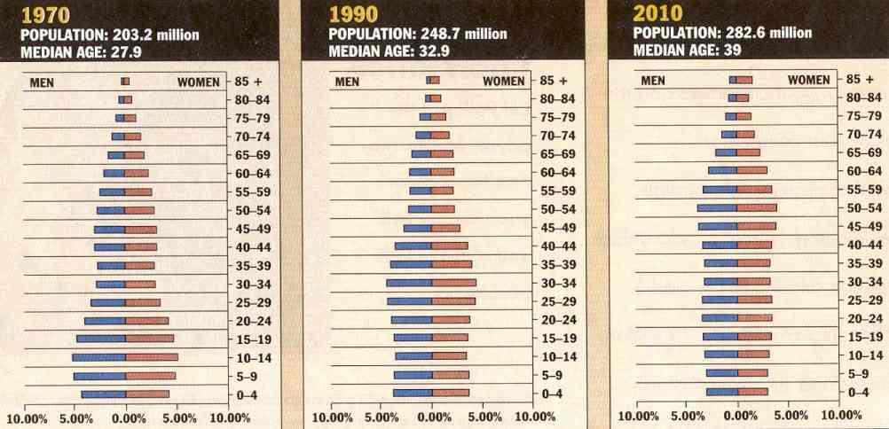 US Population Pyramids 1970-1990-2010