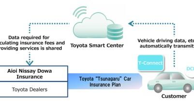 Toyota e Aioi Nissay Dowa Insurance