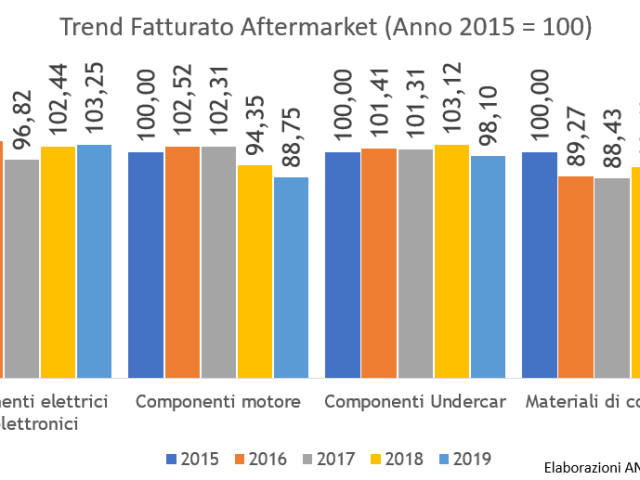 Aftermarket automotive: chiude positivamente il 2019 (+1,6%)
