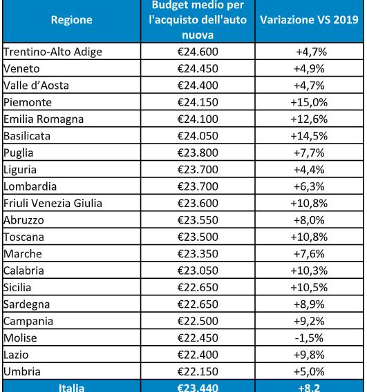 classifica regioni Italia vendita  auto