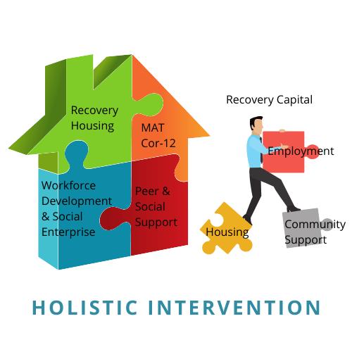 HOLISTIC INTERVENTION ILLUSTRATION 1