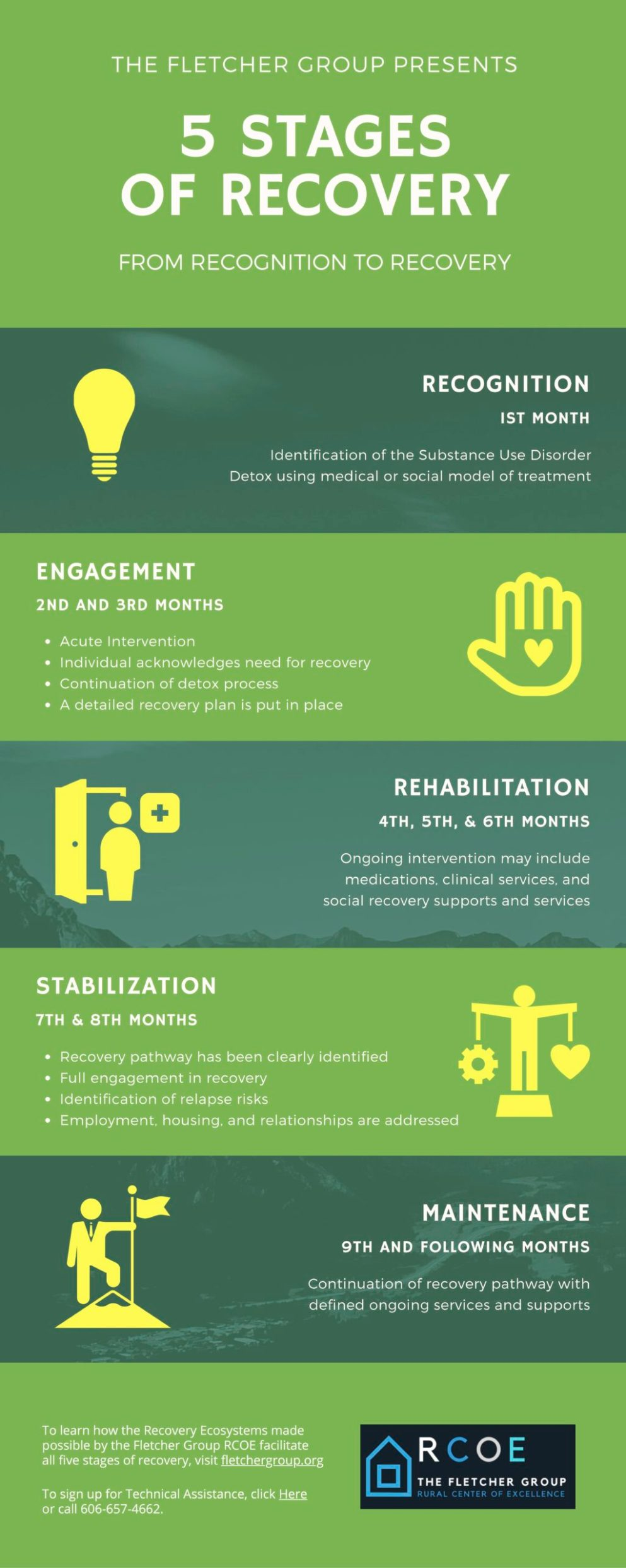5 STAGES OF RECOVERY INFOGRAPHIC