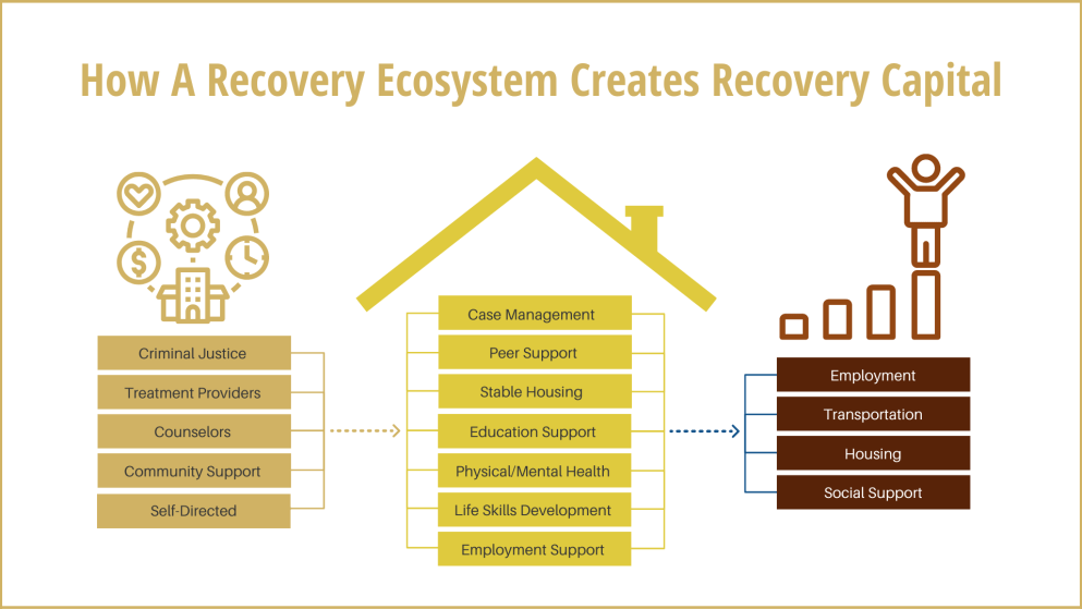 HOW A RECOVERY ECOSYSTEM CREATES RECOVERY CAPITAL