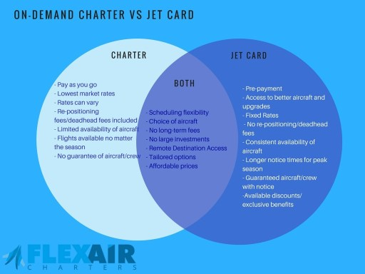 Jet Card Services VS Air Charter Services