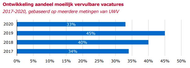 Ontwikkeling-aandeel-moeilijk-vervulbare-vacatures-2017-2020-bron-UWV