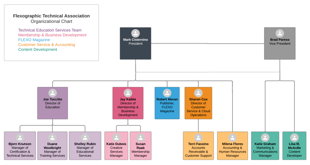 FTA Organizational Chart
