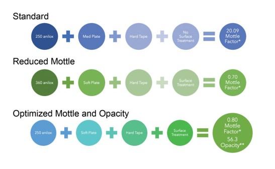 MacDermid Graphics Solutions Carpenter Figure 1 - Combinations