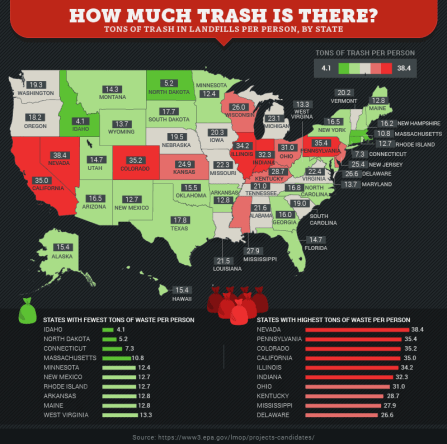 Chart of trash amounts