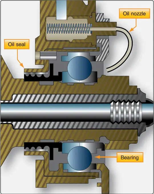Turbine Lubrication System Components Oil Jets