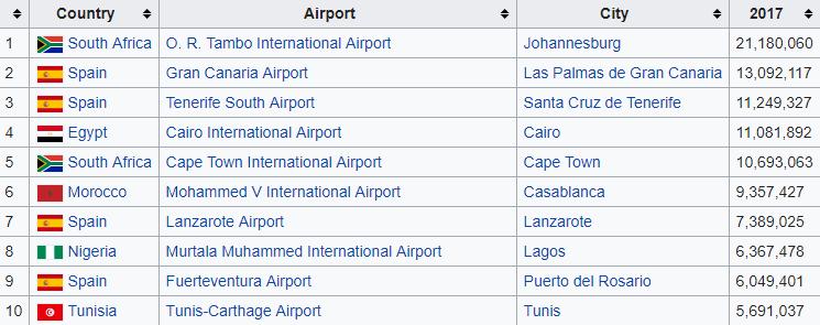 Flights to Johannesburg Airport - O. R. Tambo International Airport
