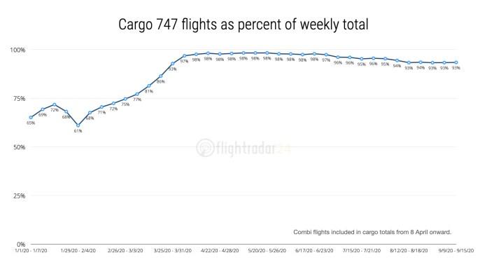 Vuelos de carga como porcentaje del total semanal