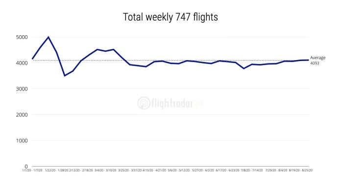 747 vuelos semanales totales