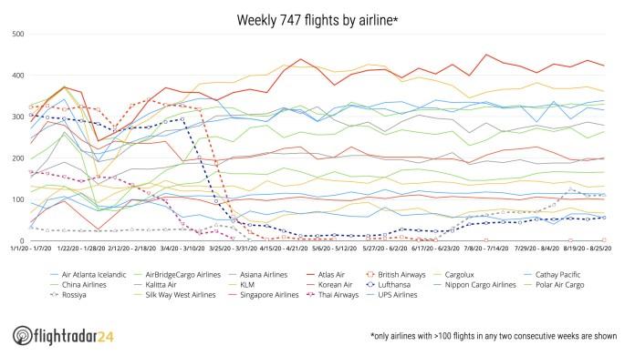 747 vuelos semanales por aerolínea