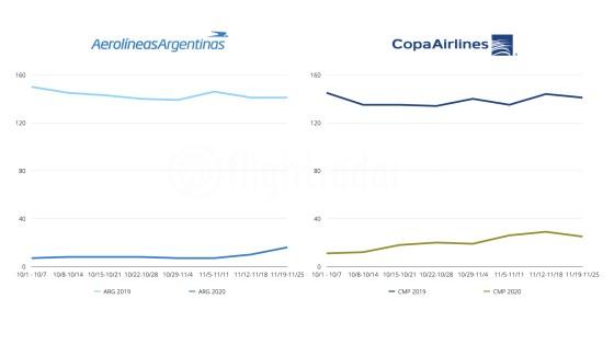 Voos de outubro e novembro de 2019 vs 2020 pela Aerolineas Argentinas e Copa Airlines