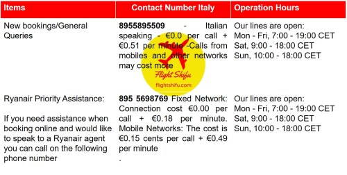 Ryanair Italy Contact Number
