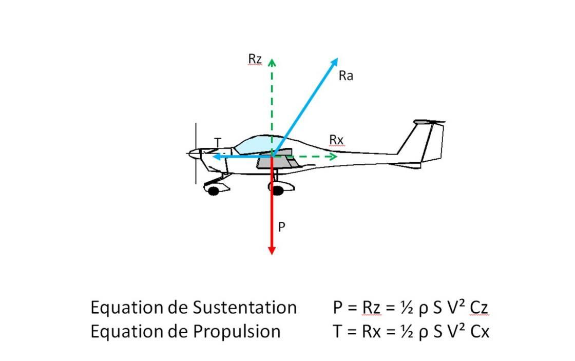 Aerodynamique 1