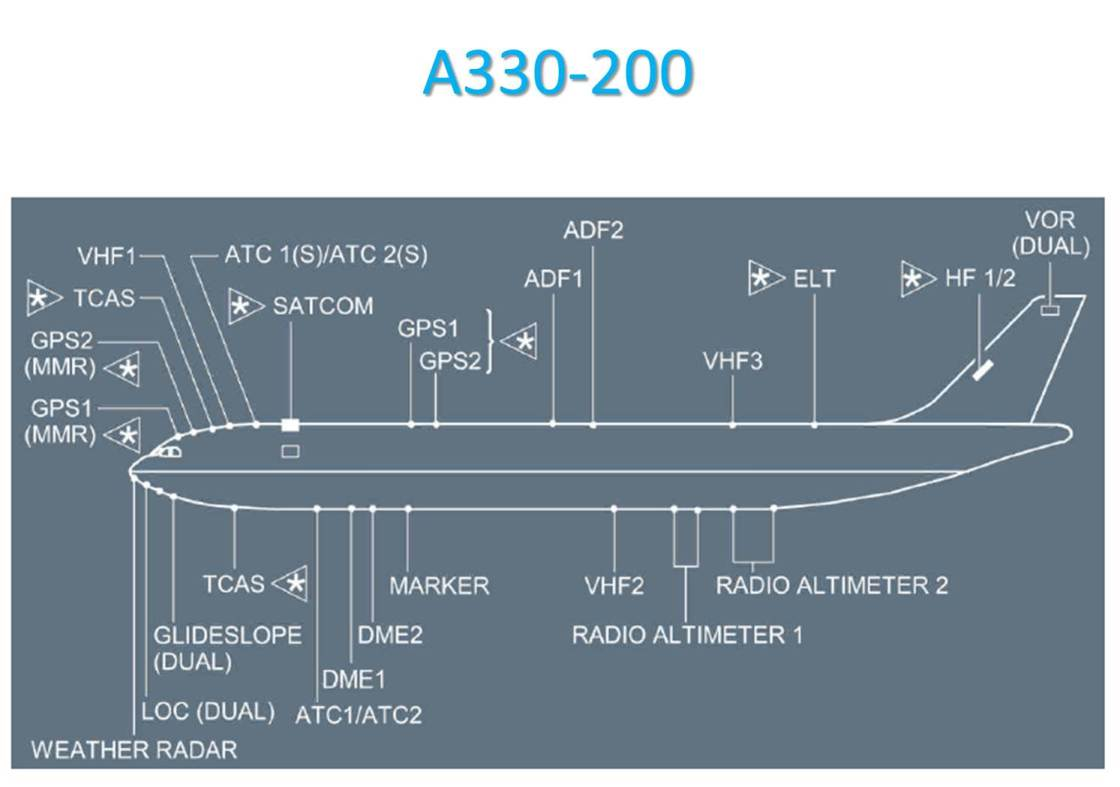 Antennes A330